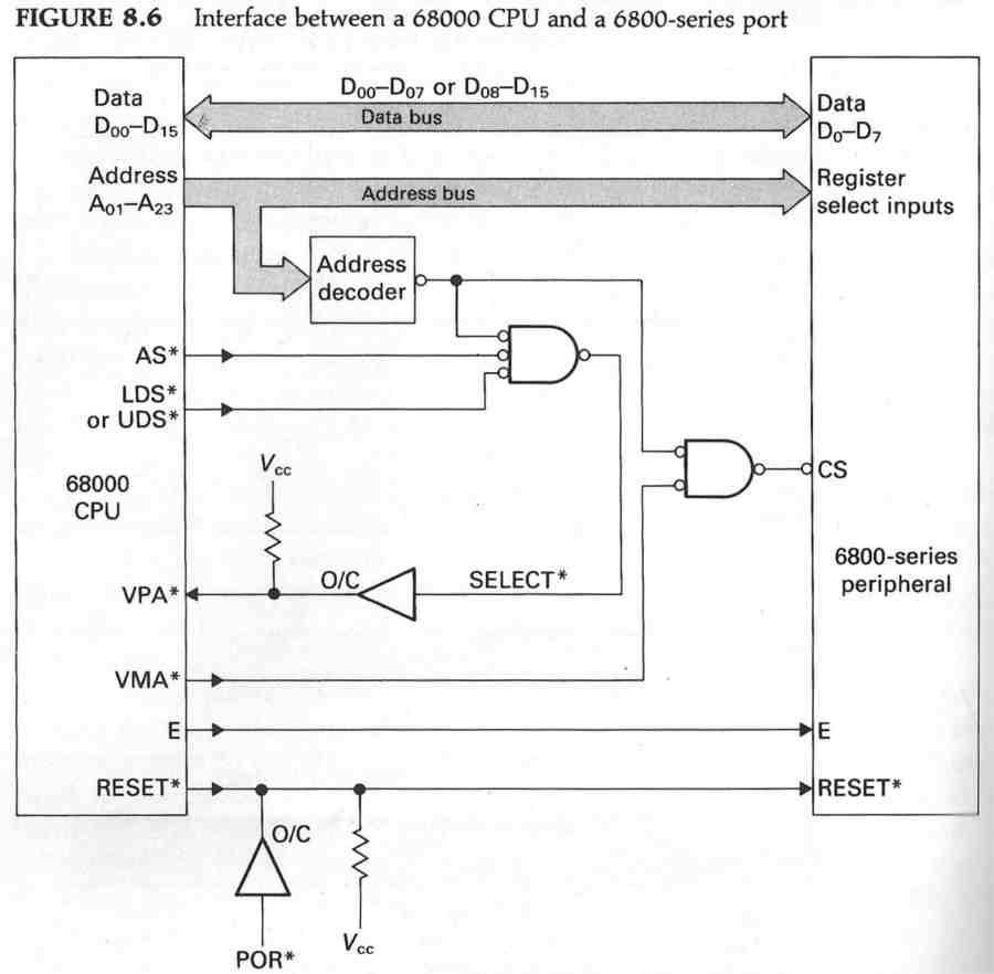 Schema a blocchi dell'hardware necessario all'interfacciamento del 68000 a periferiche della serie 6800.
