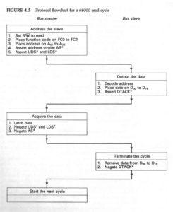 Diagramma di flusso di un tipico ciclo di lettura asincrono del Motorola MC68000