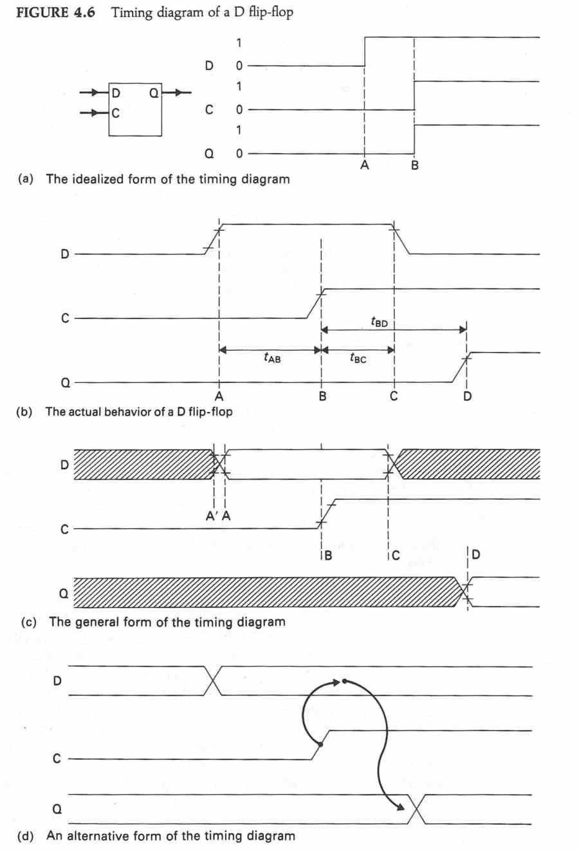 Diagrammi temporali di un flip-flop di tipo D