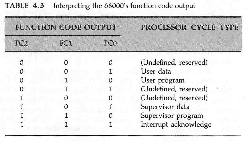 Tabella dei segnali FC0, FC1, ed FC2.