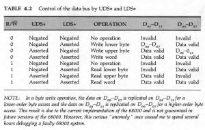 Tabella delle relazioni tra i segnali UDS, LDS e R/W