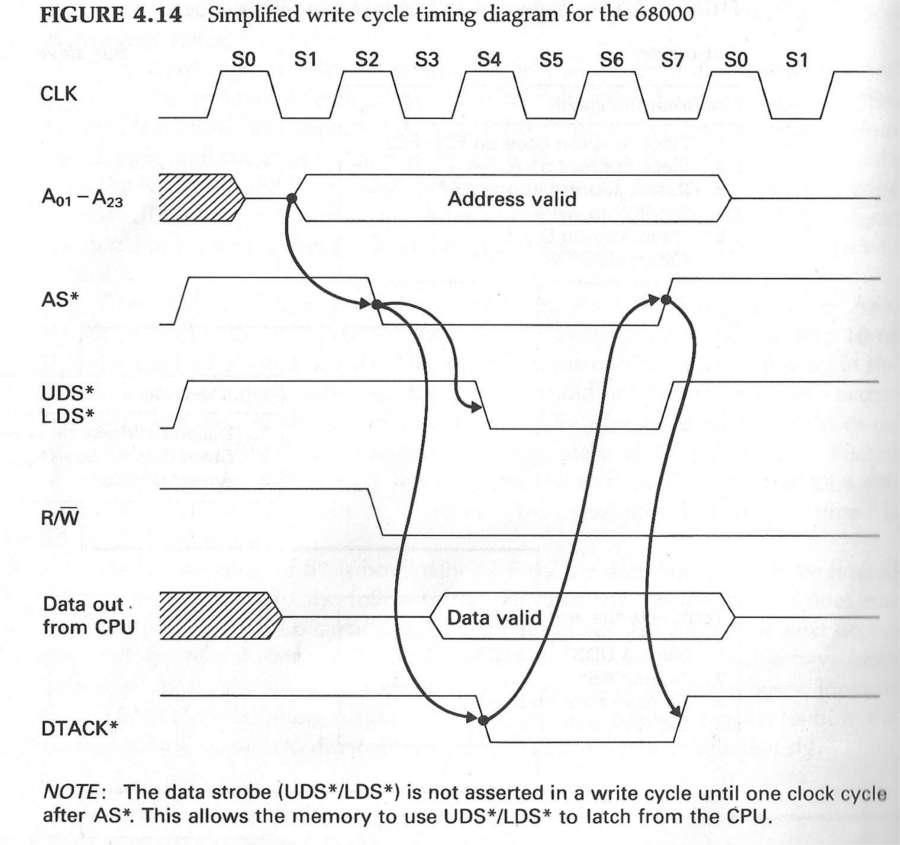 Immagine inerente un accesso in scrittura asincrono del microprocessore Motorola 68000
