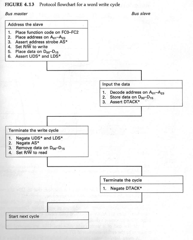 Diagramma di flusso di un tipico ciclo di scrittura asincrono del Motorola MC68000