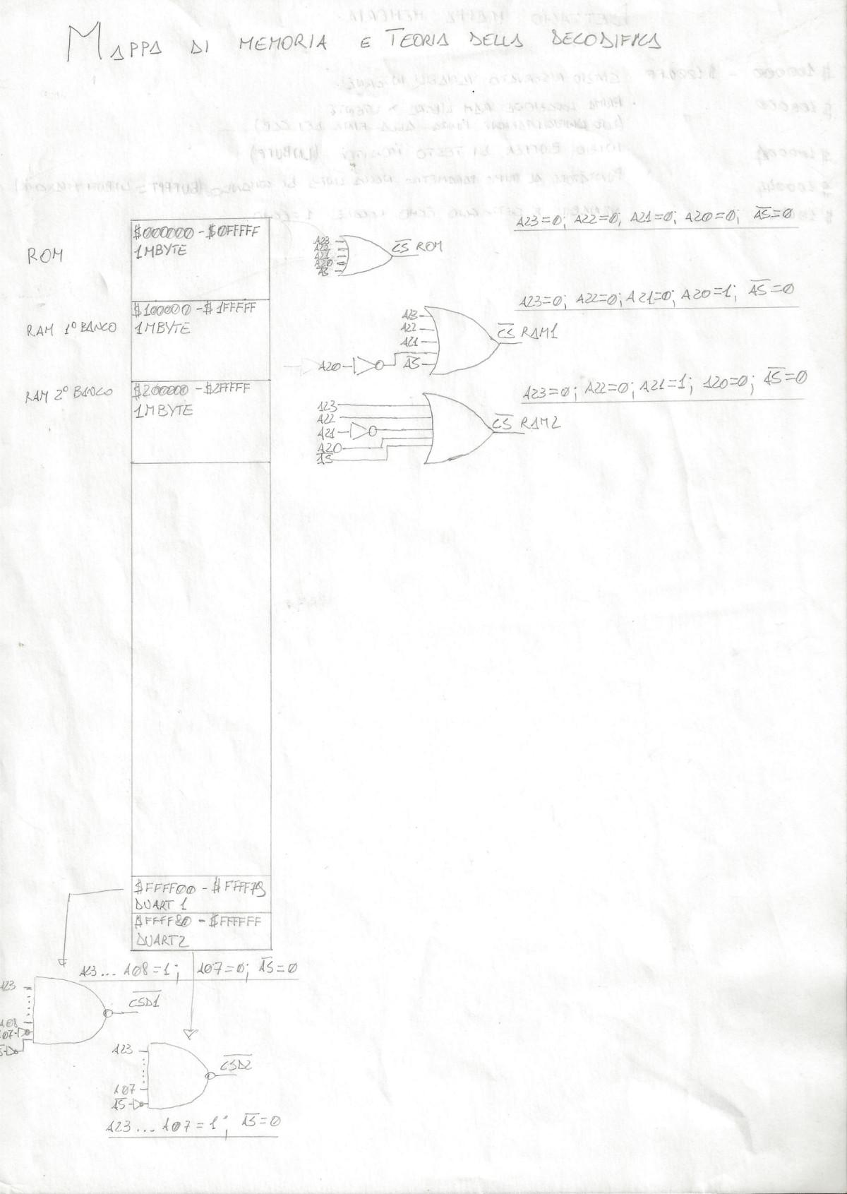 Mappa di memoria e teoria della decodifica.